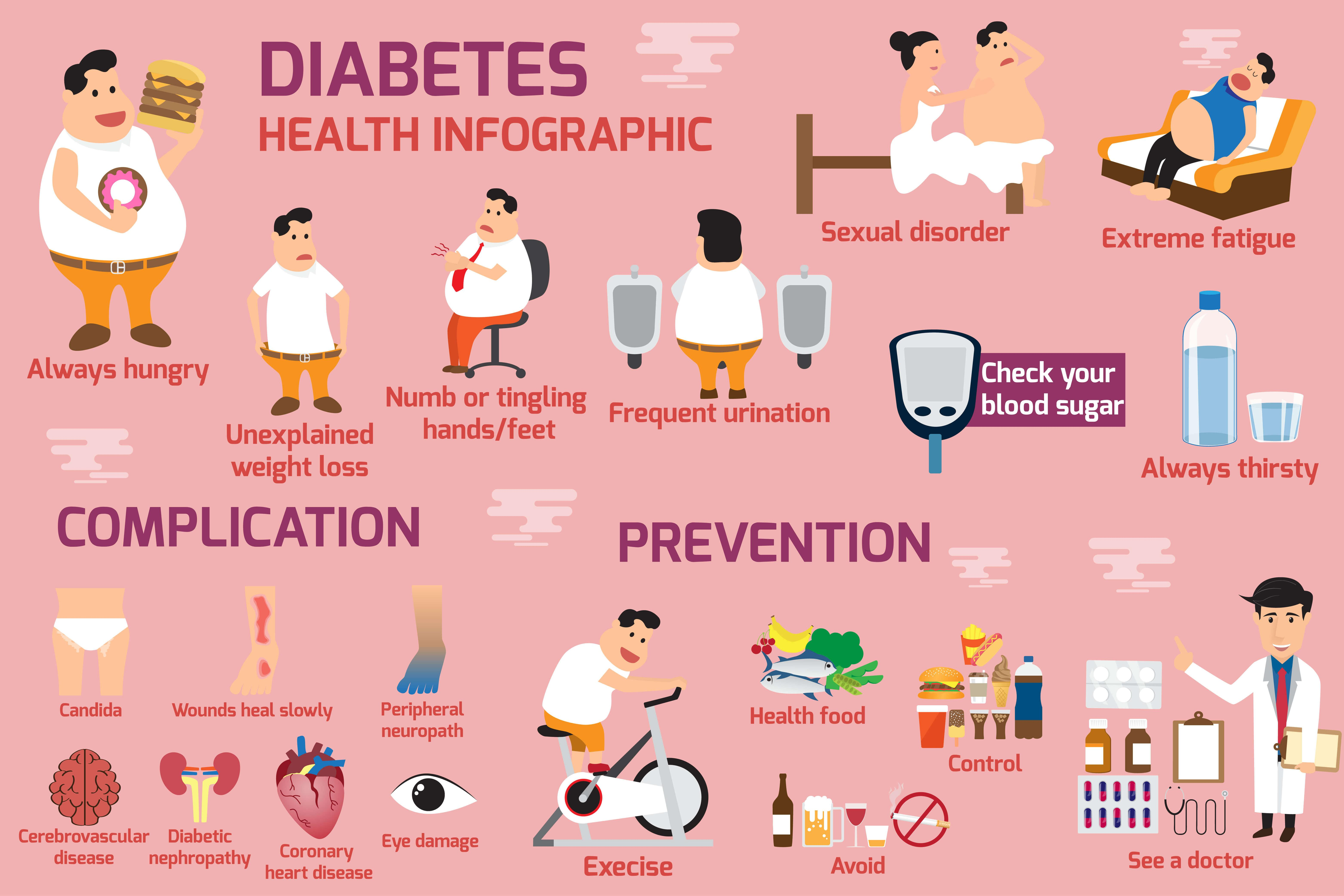 Infographic on diabetes - symptoms and prevention