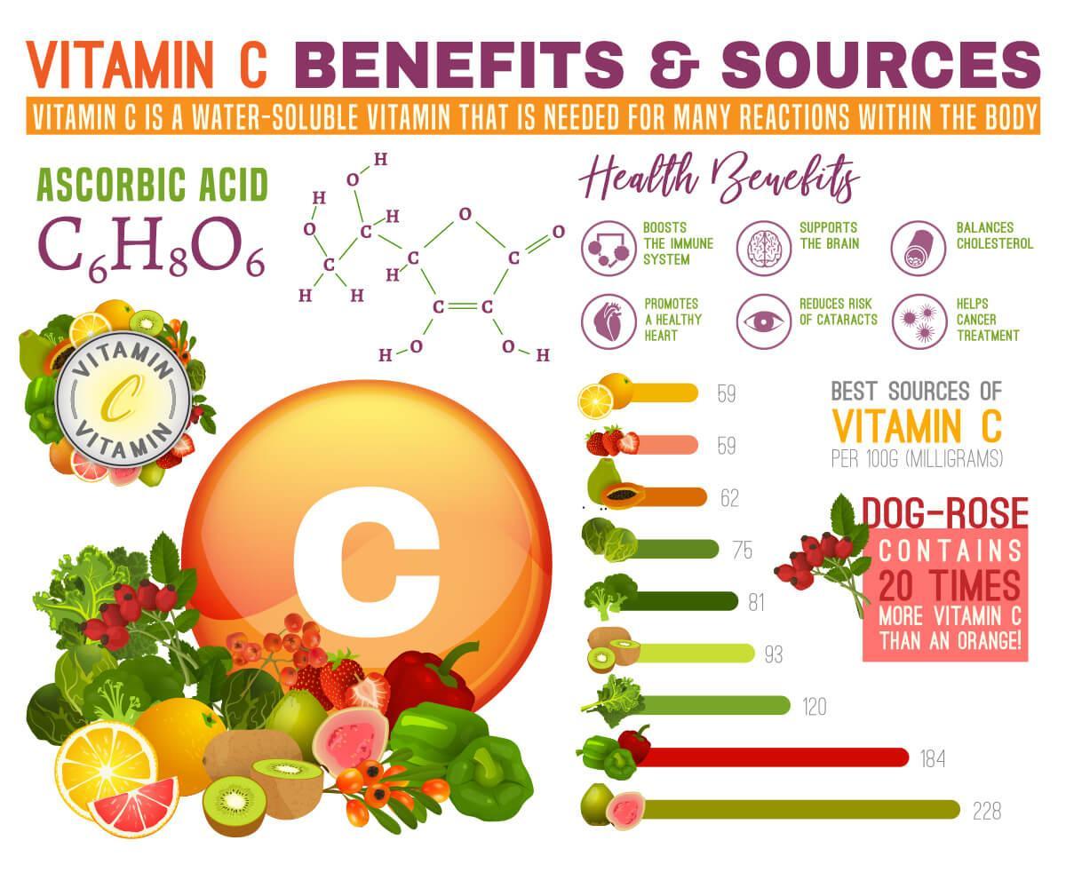 Vitamin C infographic